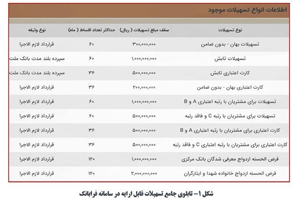 Amalkard_Bank_Mellat_1400-06(1)