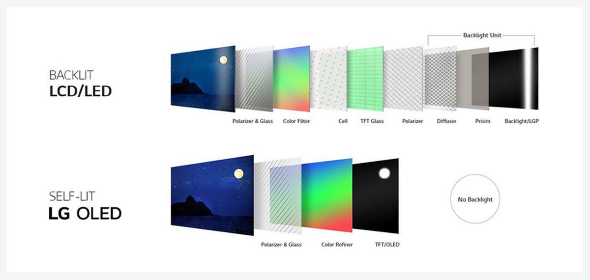 همه آنچه لازم است درباره OLED بدانیم و تفاوتهای آن با LED