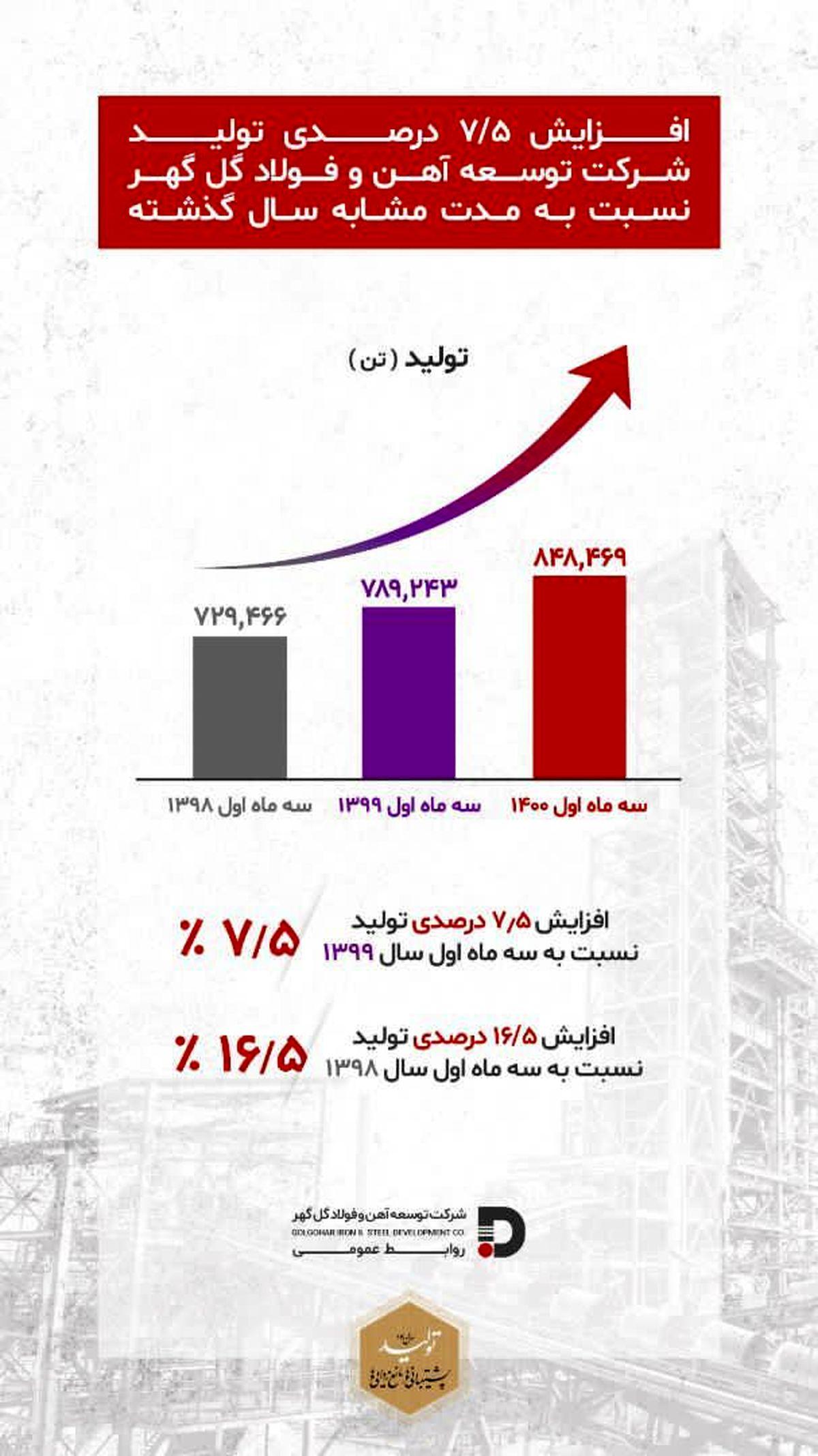 افزایش ۷/۵ درصدی تولید نسبت به پارسال در شرکت توسعه آهن و فولاد گل گهر